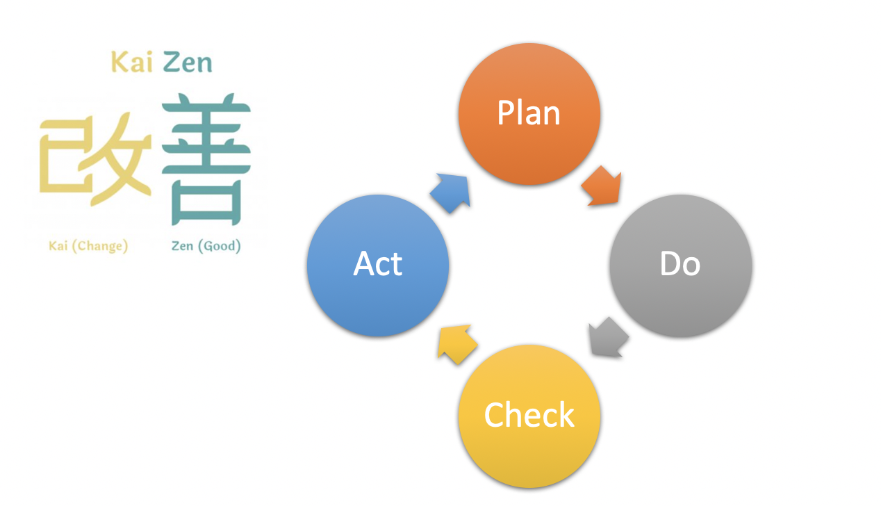 Meaning of Kaizen and the improvement loop