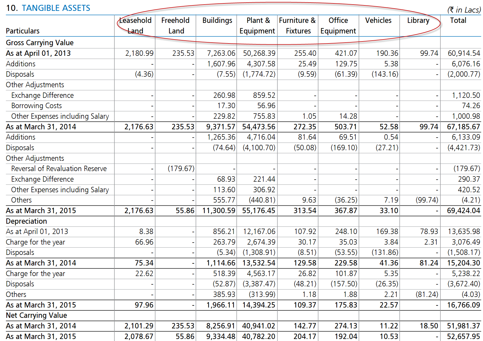 Financial Analysis - Balance Sheet - Seeking Wisdom