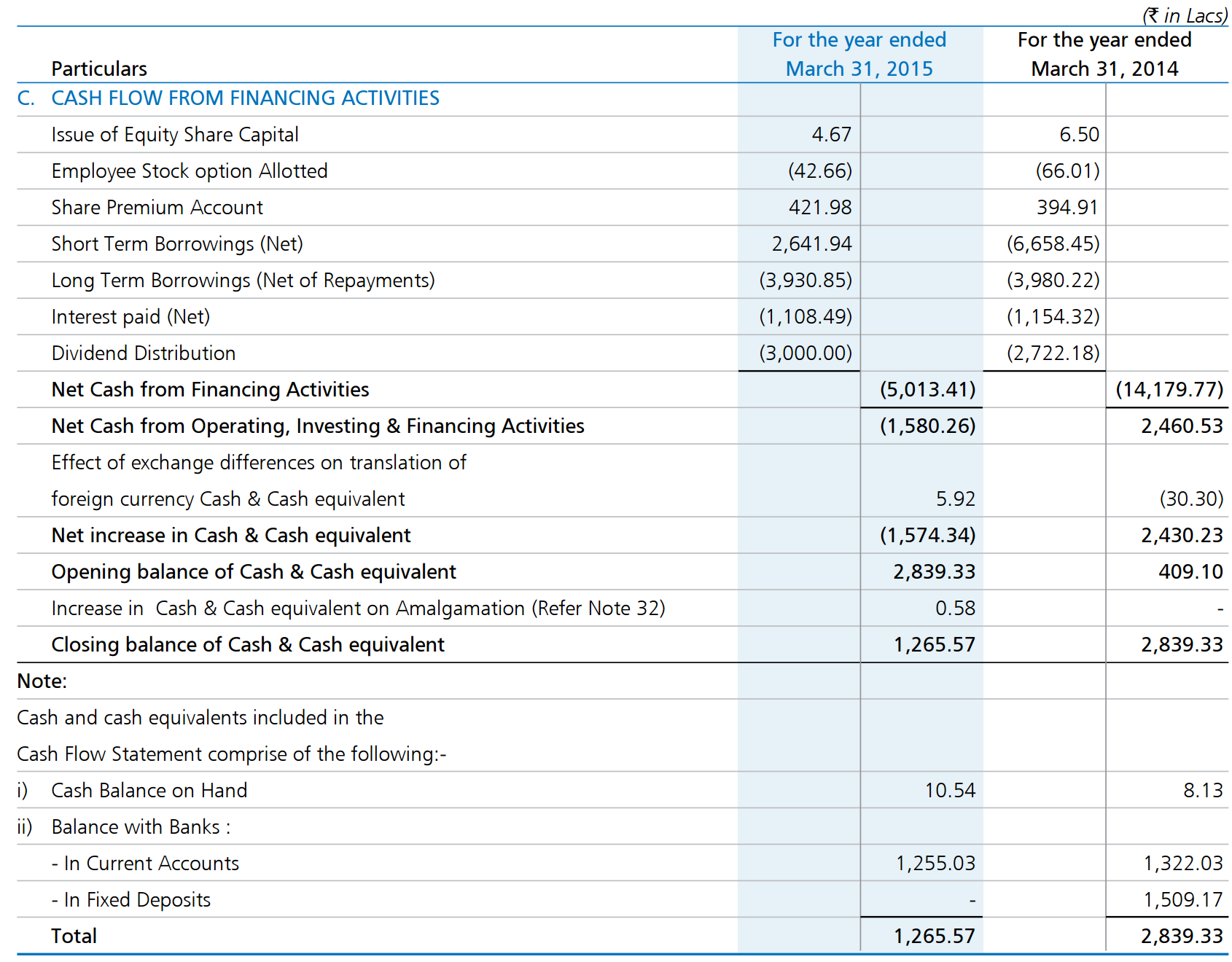 Financial Analysis Cash Flow Statement Seeking Wisdom
