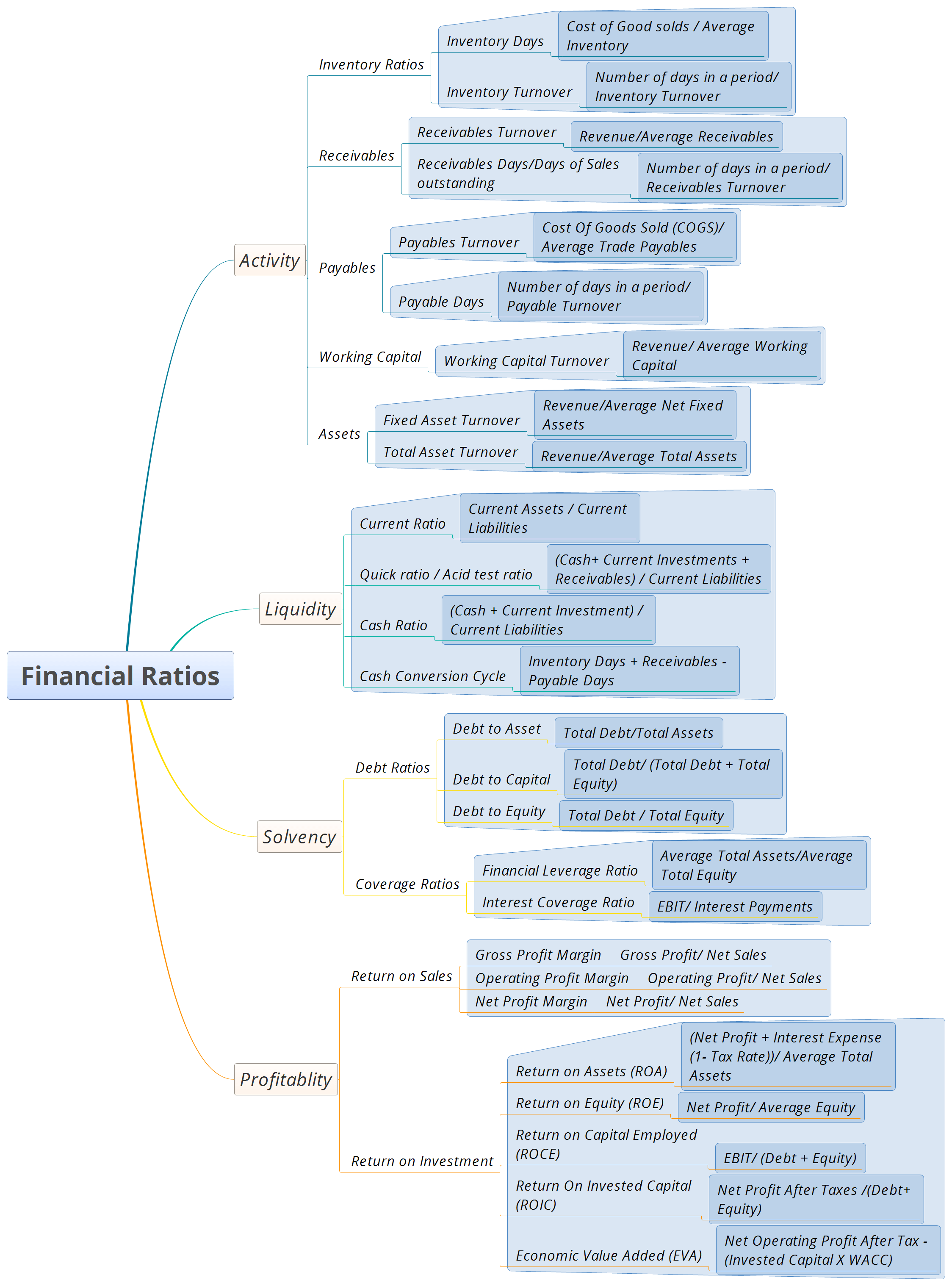 mindmap for major financial ratios