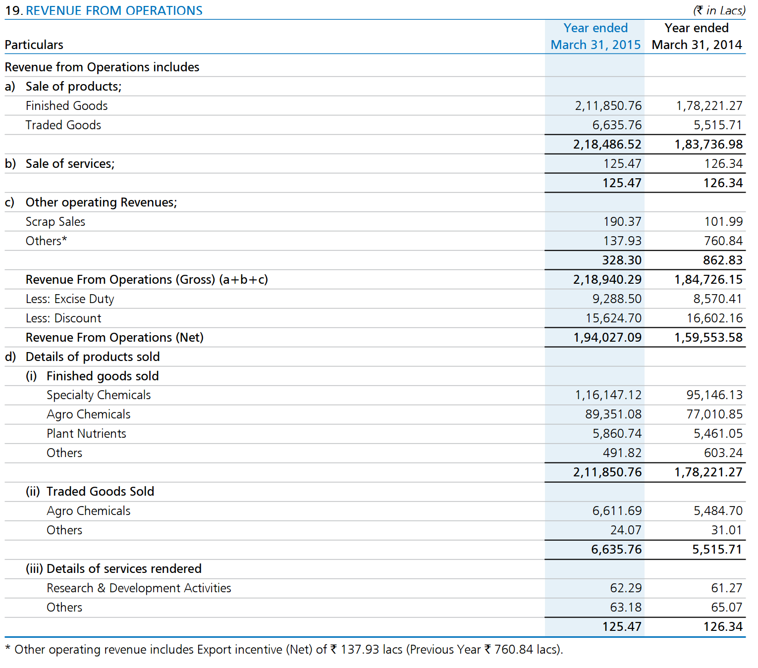 Delightful Revenue From Operations Inside Components Of Income Statement